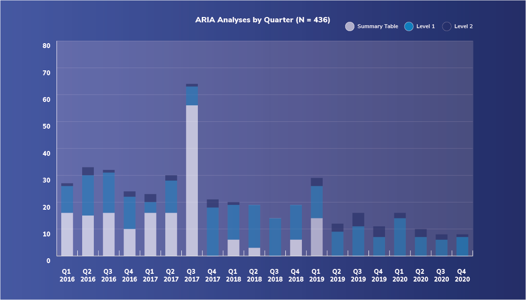 ARIA analyses by quarter