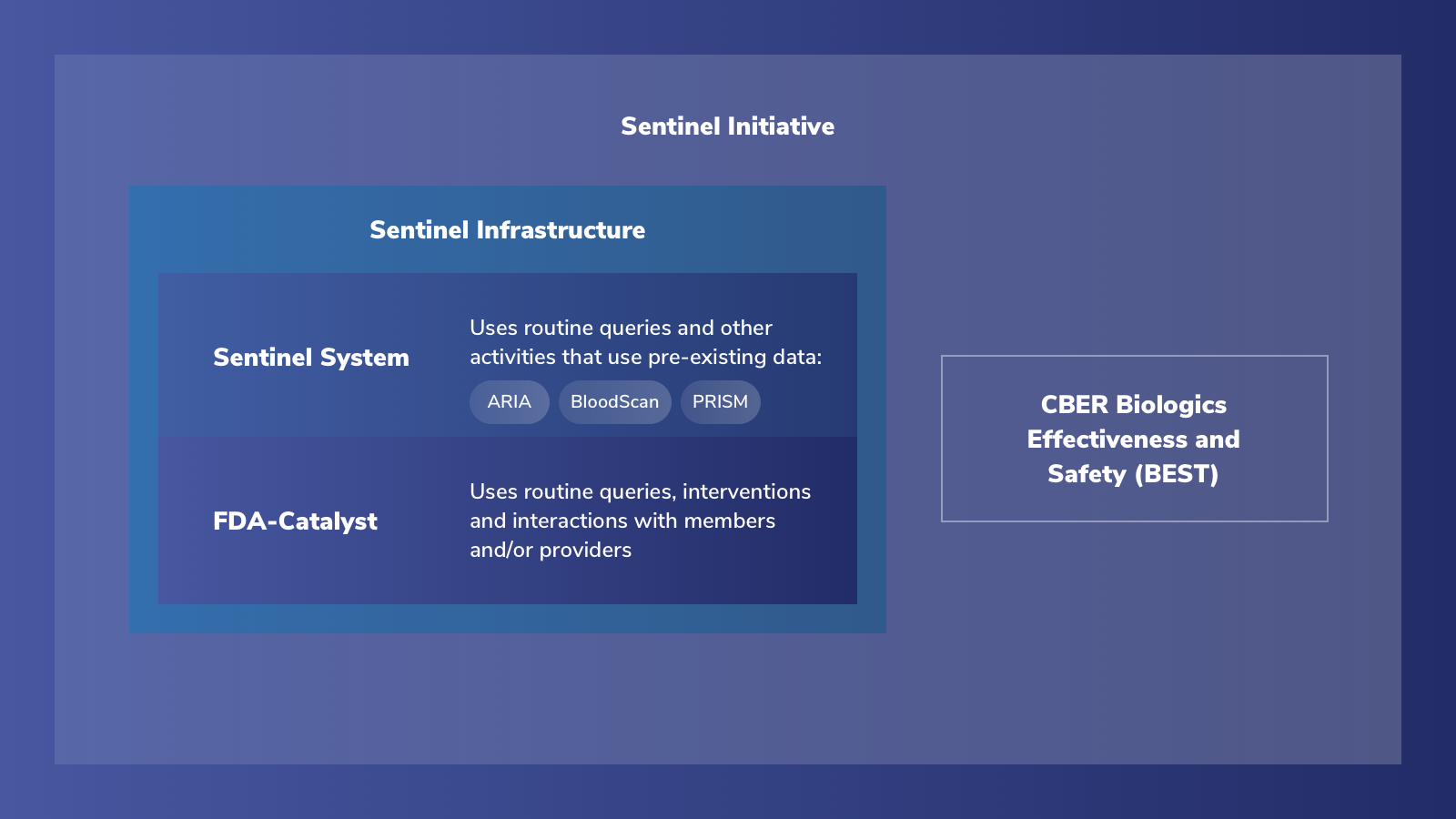 Sentinel Initiative is made of Sentinel System, FDA-Catalyst, and CBER Biologics Effectiveness and Safety (BEST)
