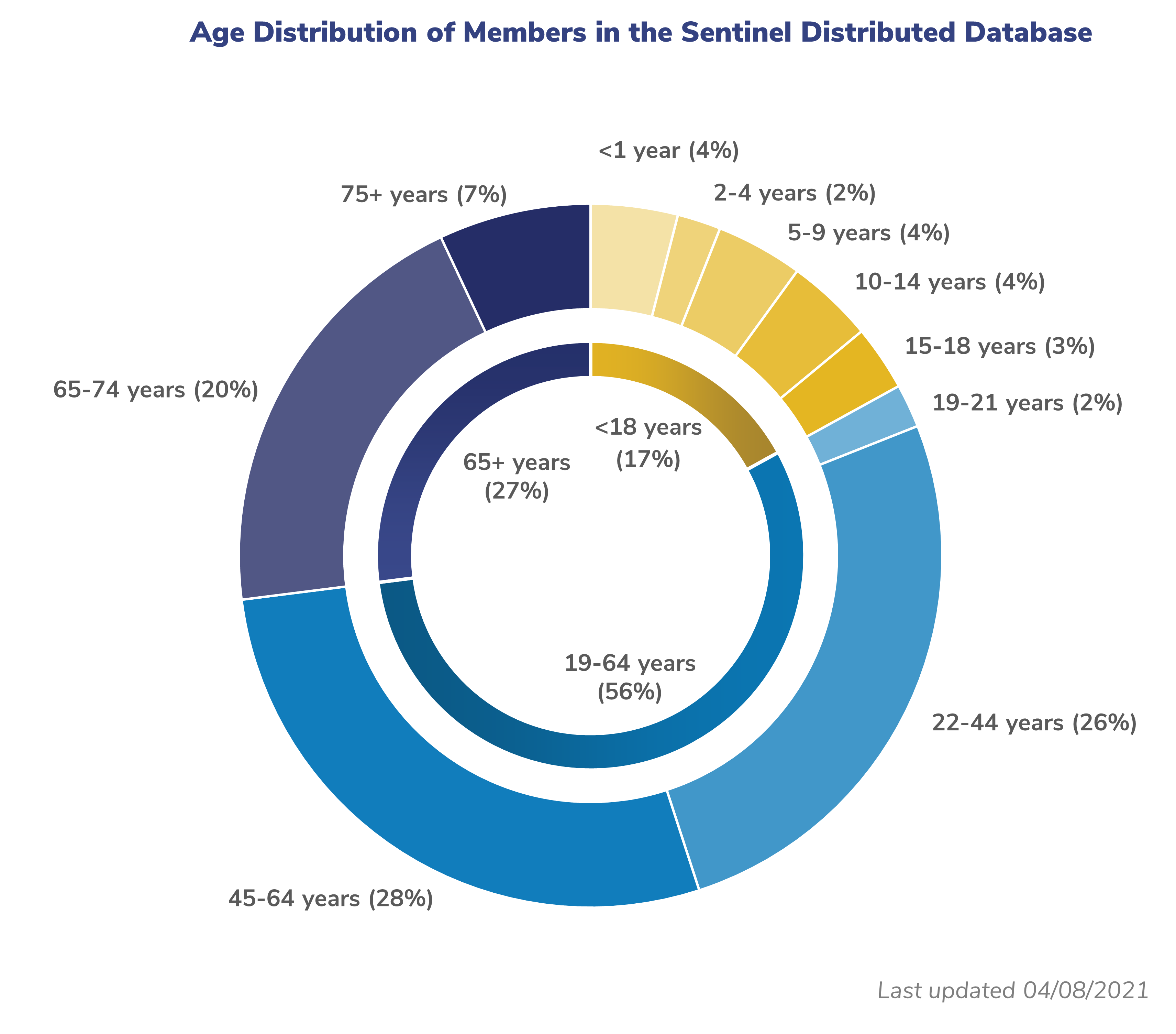 Age distribution graph for the distributed database