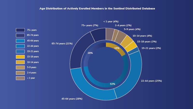 Age distribution of members of the Sentinel Distributed Database