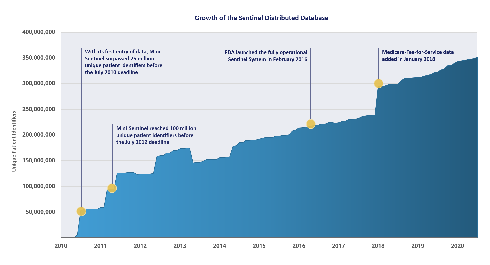 The Sentinel Distributed Database has grown over time. The below figure displays the growth of the Sentinel Distributed Database as measured by unique patient identifiers contained within the database at the time. If patients move between health plans, they may have more than one patient identifier. Last updated: 09/15/2021