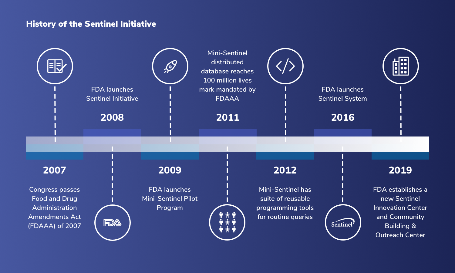 history of the Sentinel Initiative