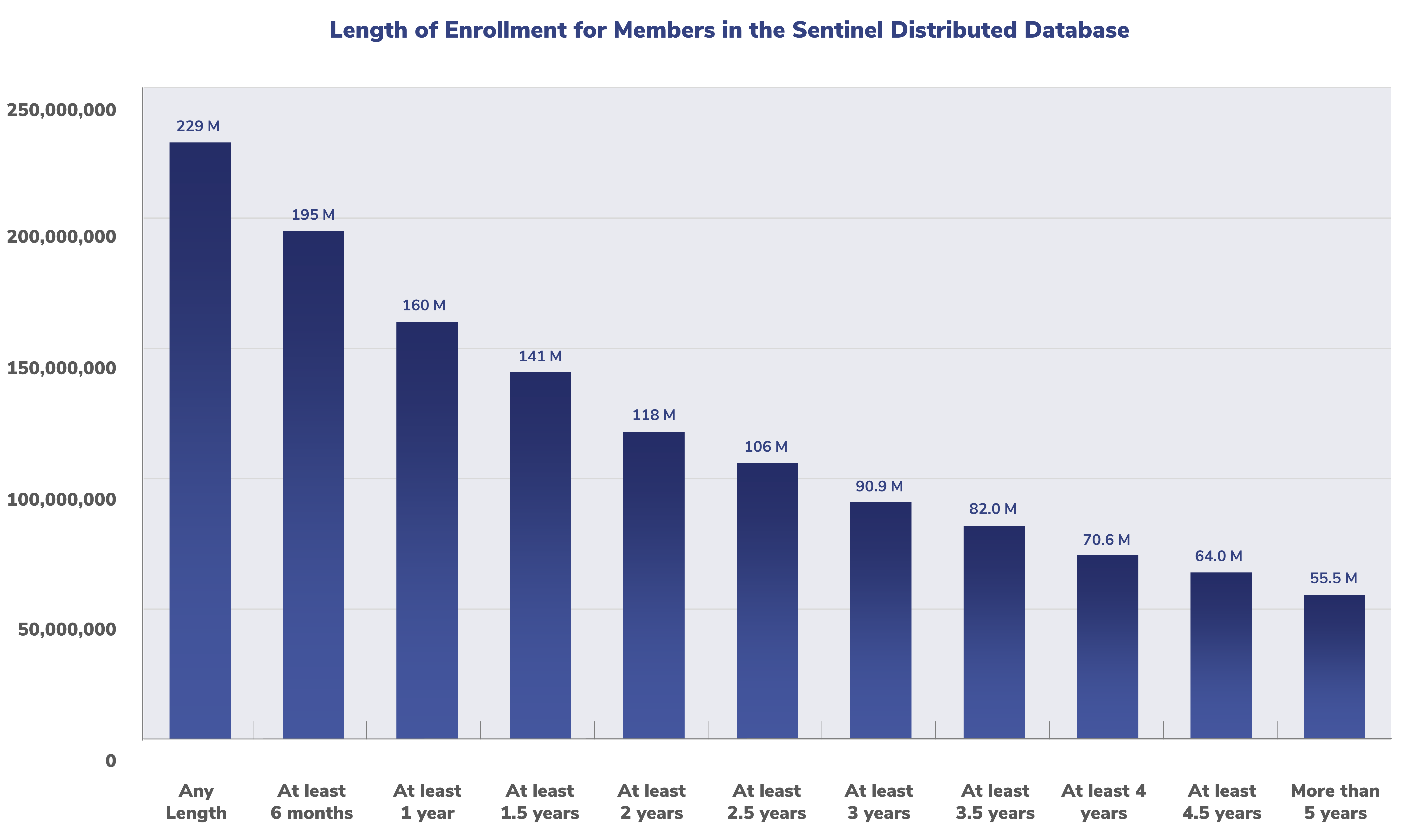 This graph shows the distribution of enrollment span length within the Sentinel Distributed Database.