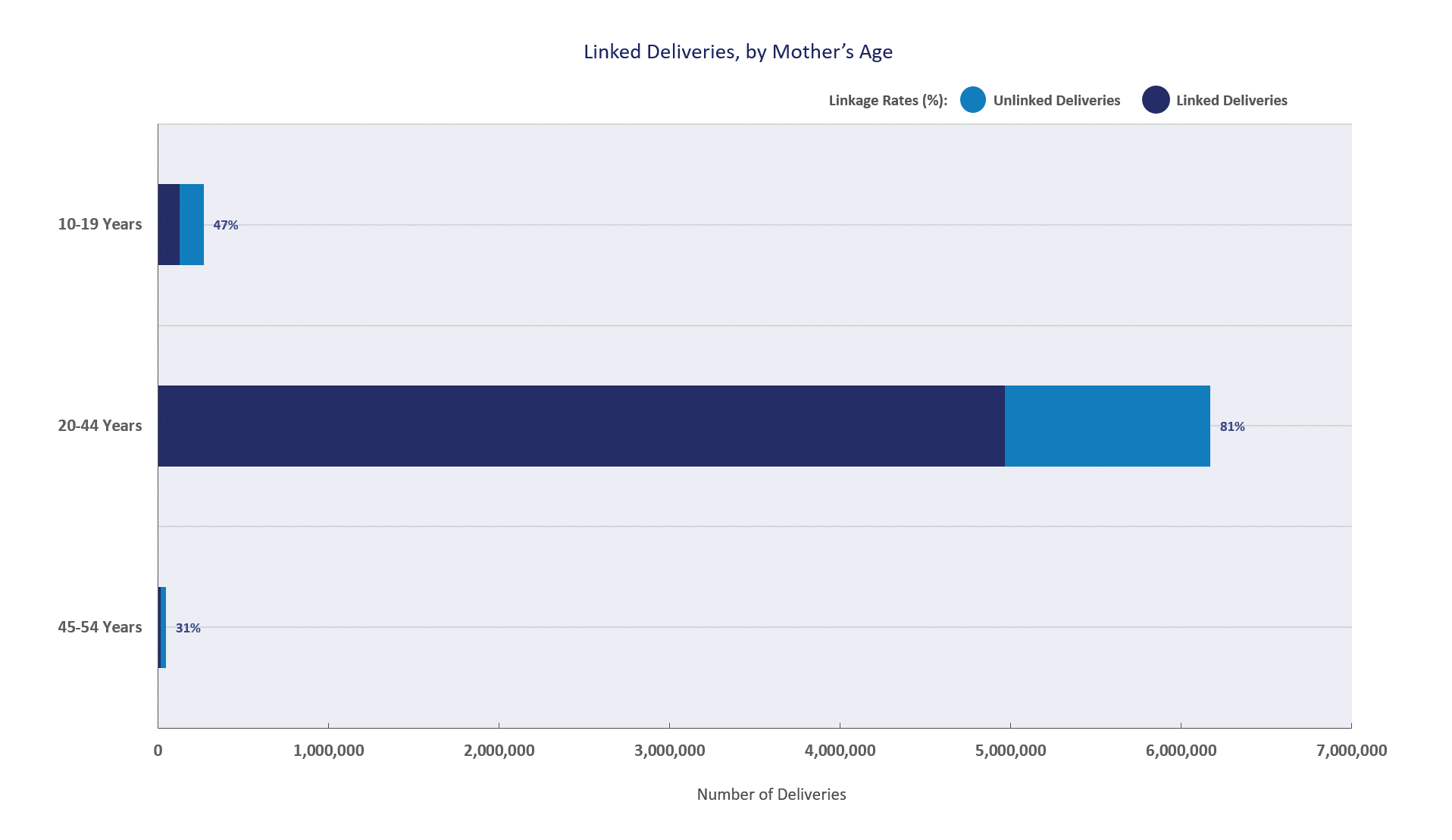 This graph shows the distribution of linked and unlinked deliveries in each mother's age group. The Sentinel Distributed Database contains around 125 thousand linked deliveries among 10-19-year-olds, 5 million among 20-44-year-olds, and 28 thousand among 45-54-year-olds. It is more common for mothers in the 45-54 years group to have different healthcare plans than their infants, leading to challenges in linkage. Last updated: 09/18/20