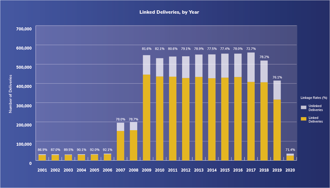 Growth of the Sentinel Distributed Database