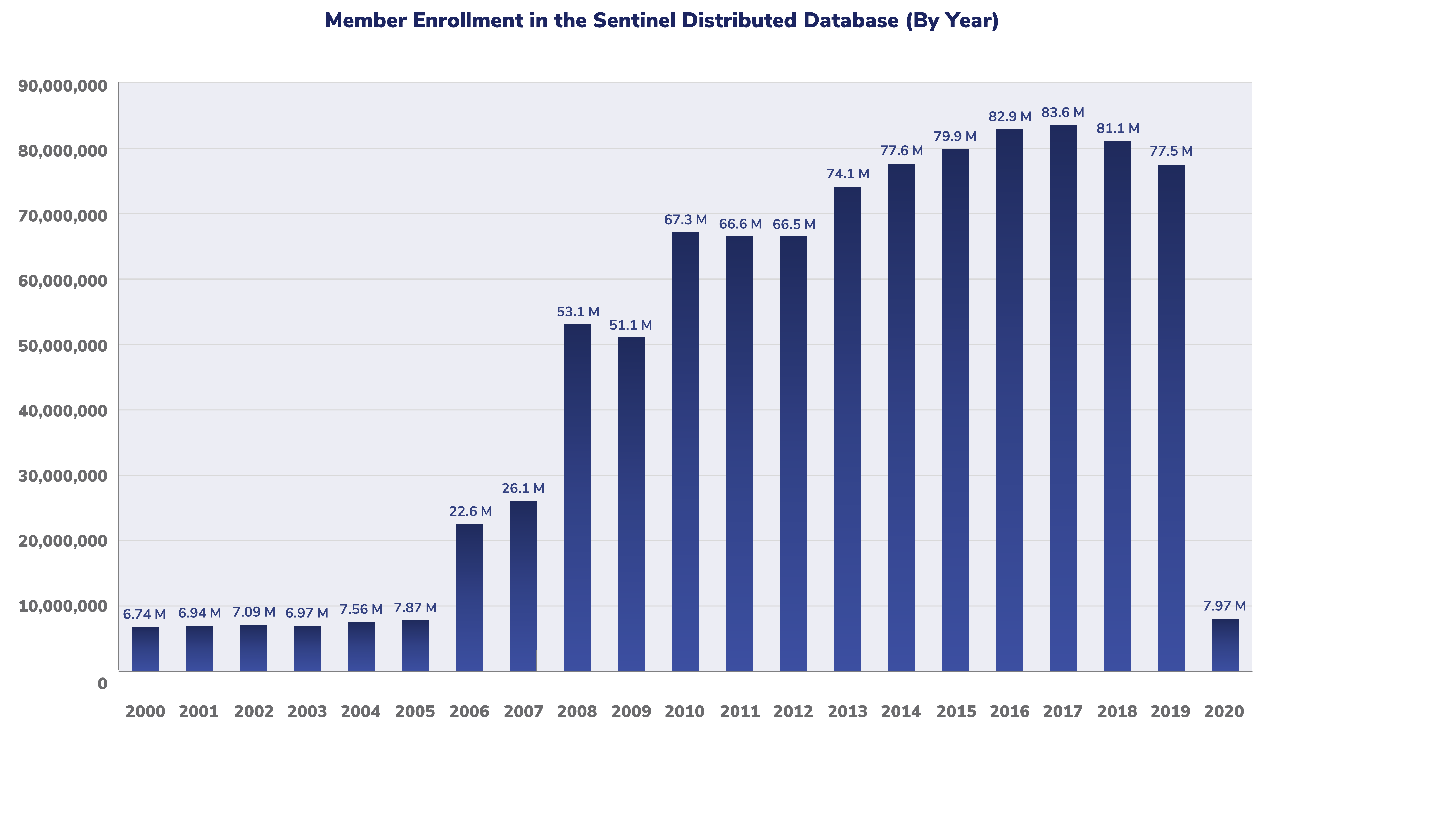 This graph shows the number of members with enrollment in the Sentinel Distributed Database over time.