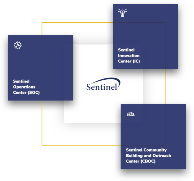 Sentinel square logo surrounded by Sentinel Innovation Center (IC), Sentinel Community Building and Outreach Center (CBOC), and Sentinel Operations Center (SOC) in three separate blue boxes