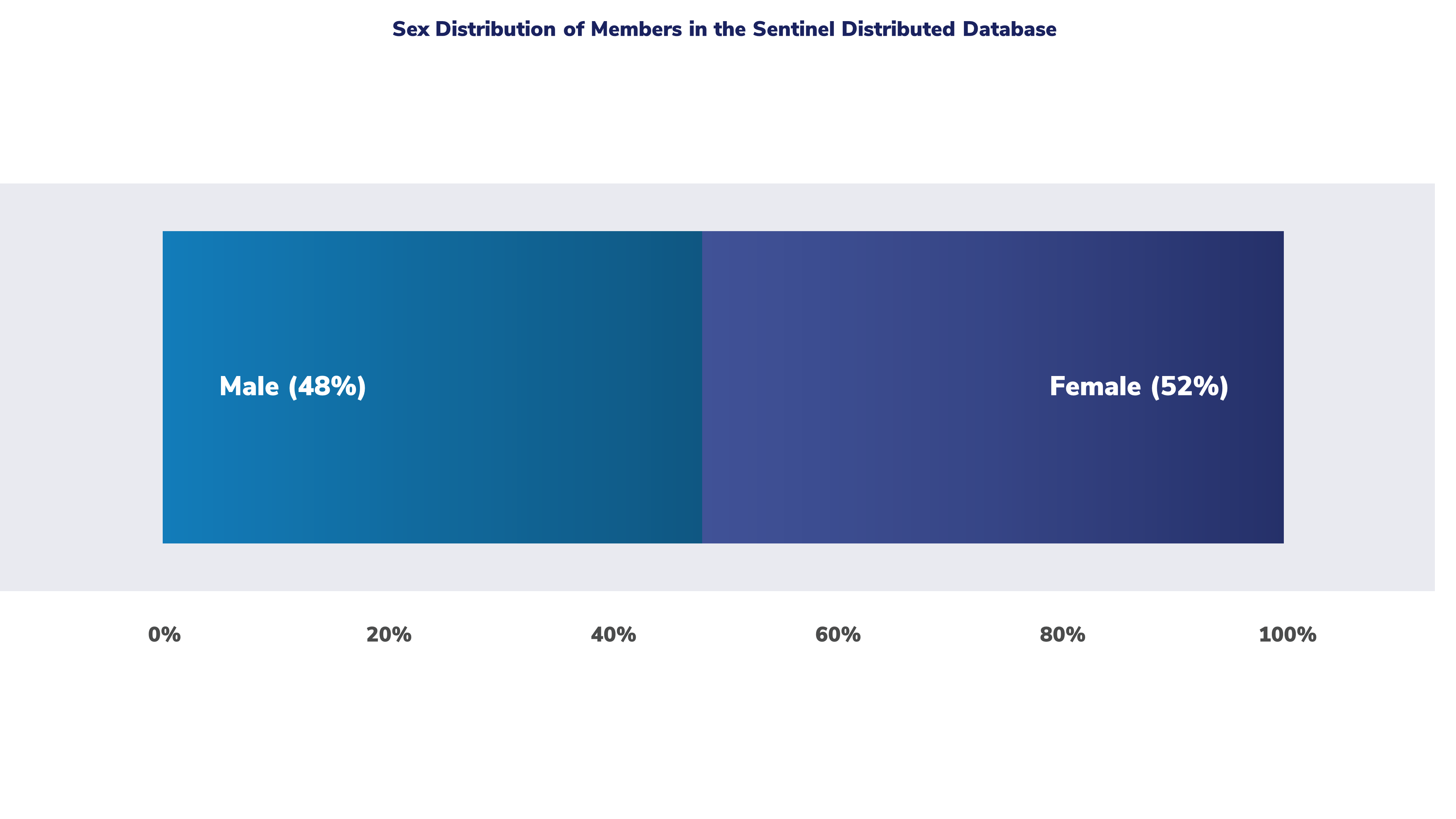 This graph shows the distribution of sex in the Sentinel Distributed Database among those with medical and drug coverage.