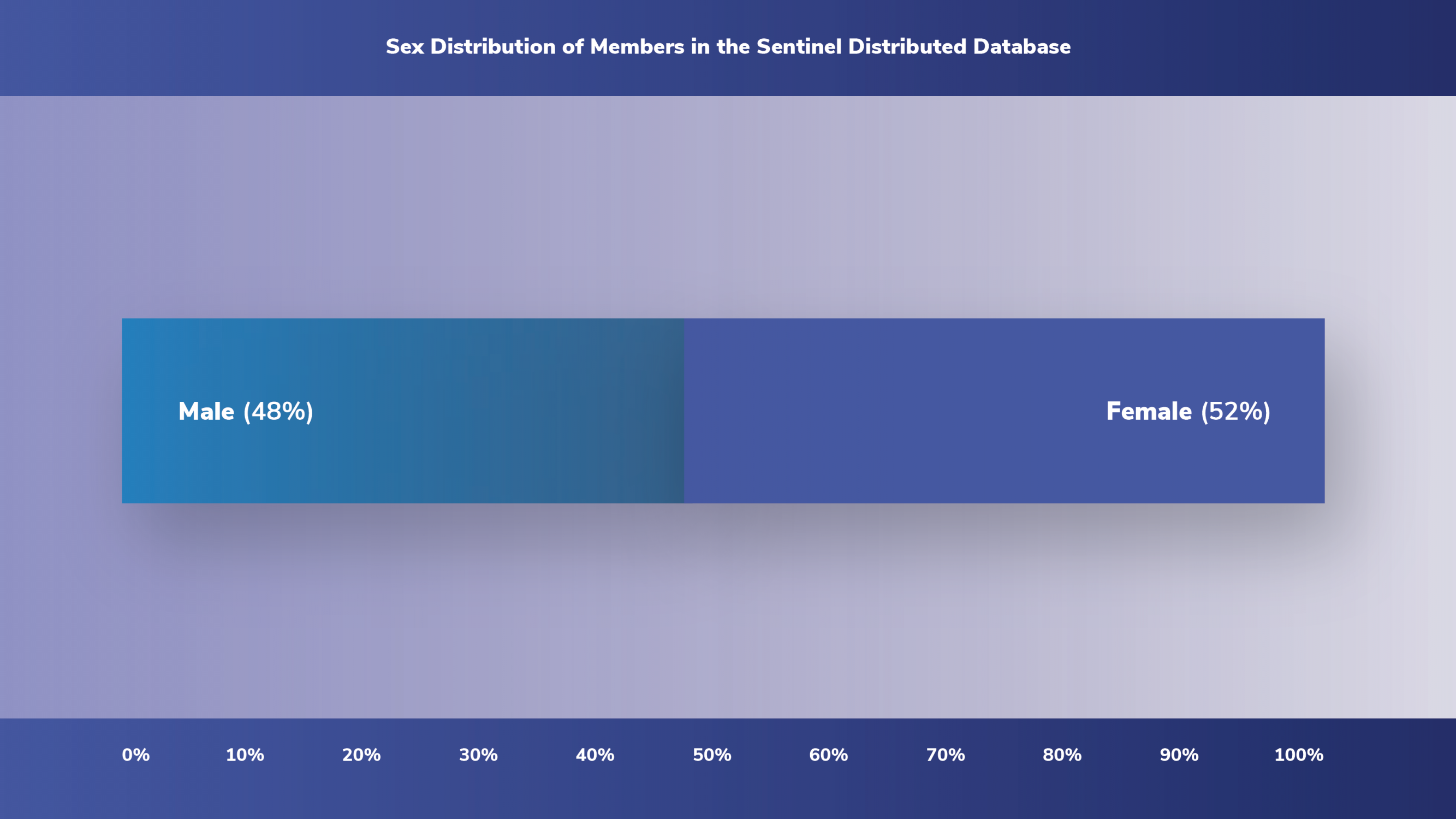 Sex distribution of members in the Sentinel Distributed Database
