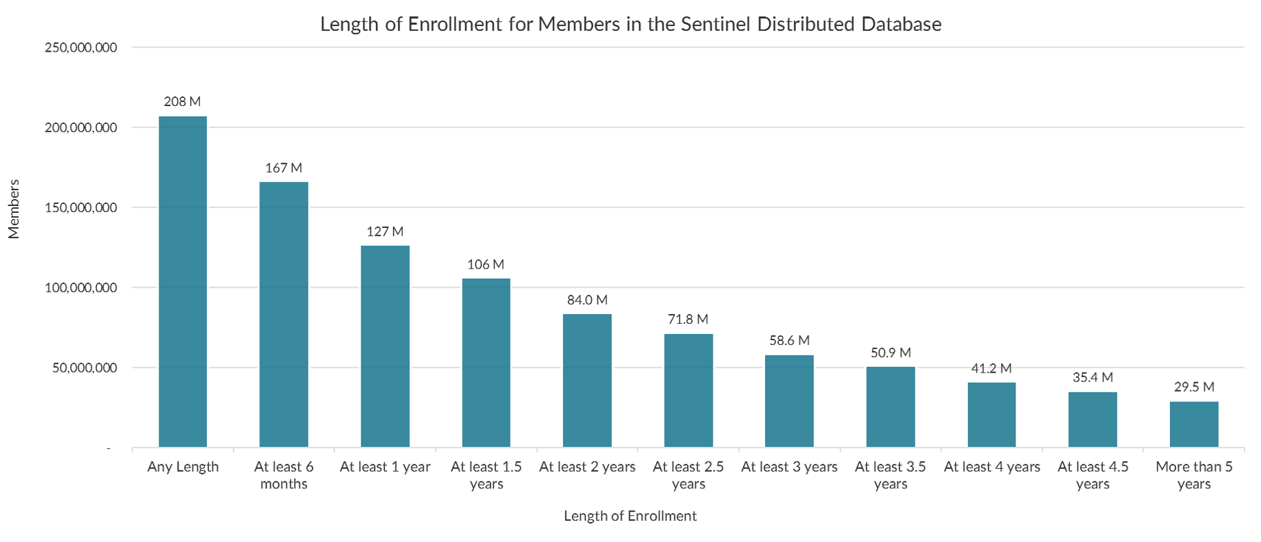 Length of Enrollment for Members in the Sentinel Distributed Database