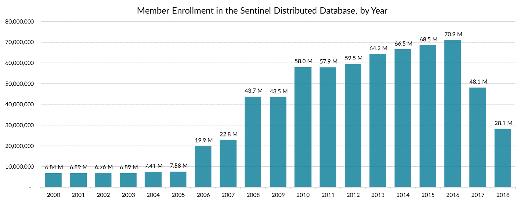 Member Enrollment in the Sentinel Distributed Database, by Year