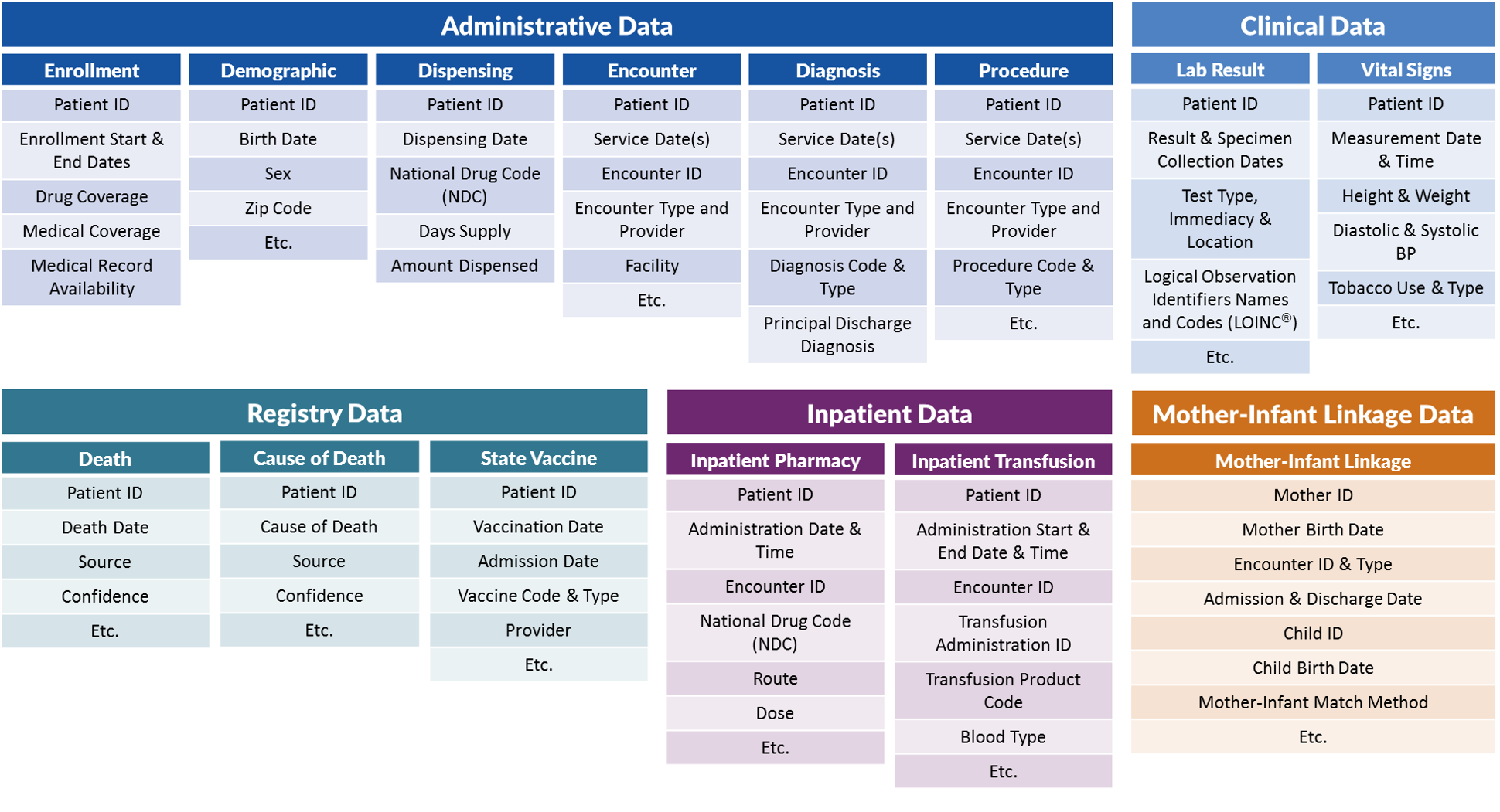 Tables of the Sentinel Common Data Model