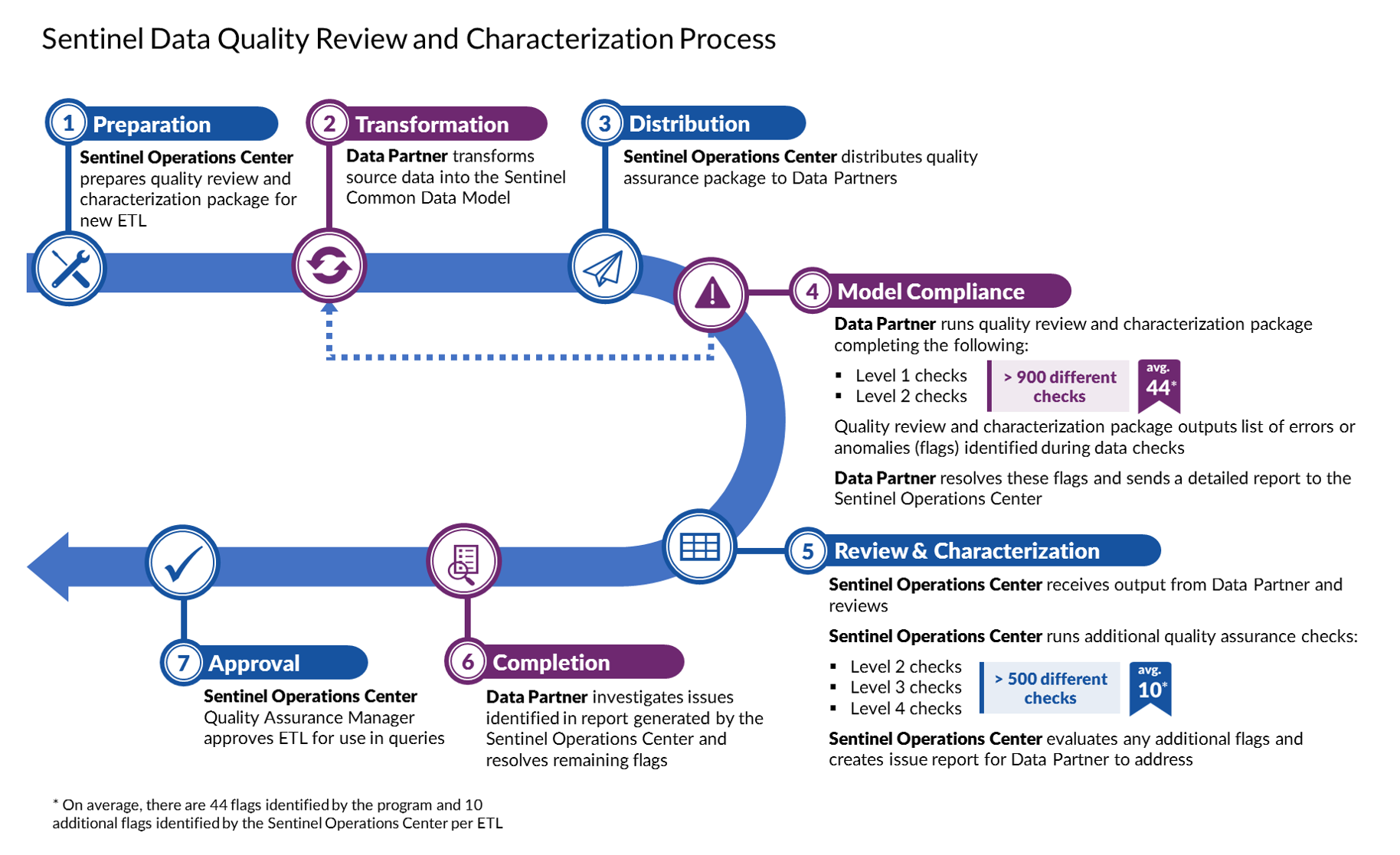 Sentinel data quality review and characterization process