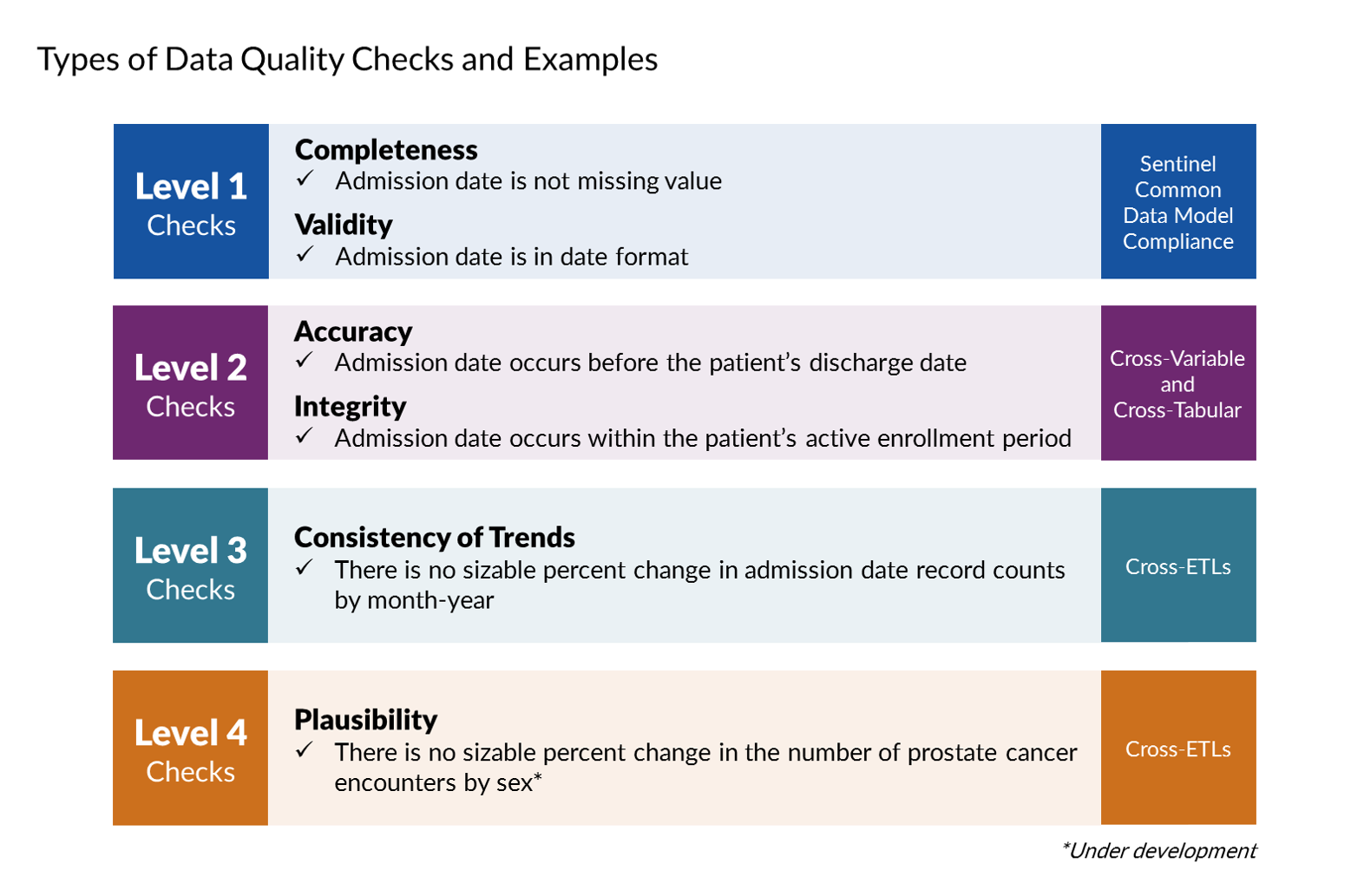 types of data quality checks and examples