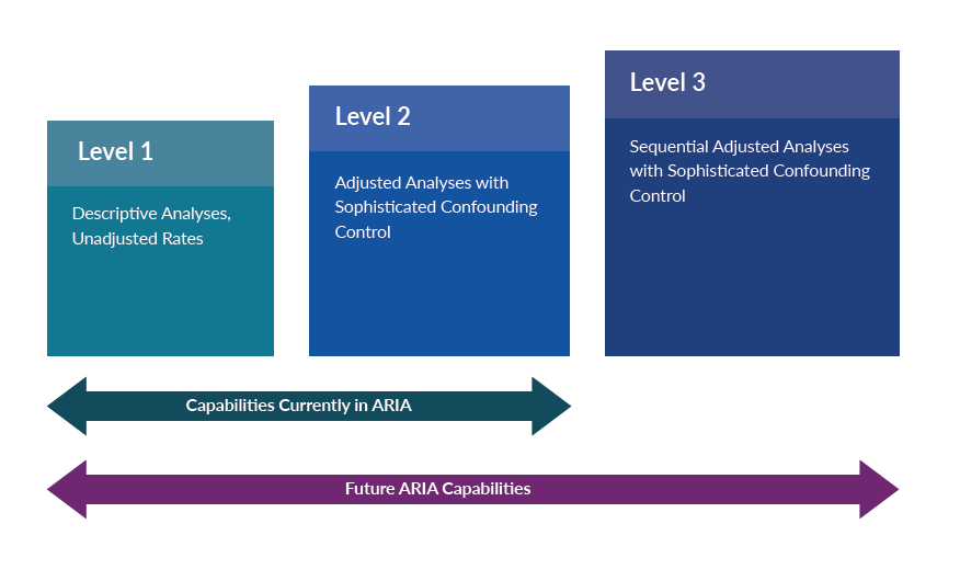 A graphic illustrating the current and future capabilities of Active Risk Identification and Analysis  (ARIA) with respect to fulfilling level 1 queries, level 2 queries, level 3 queries.