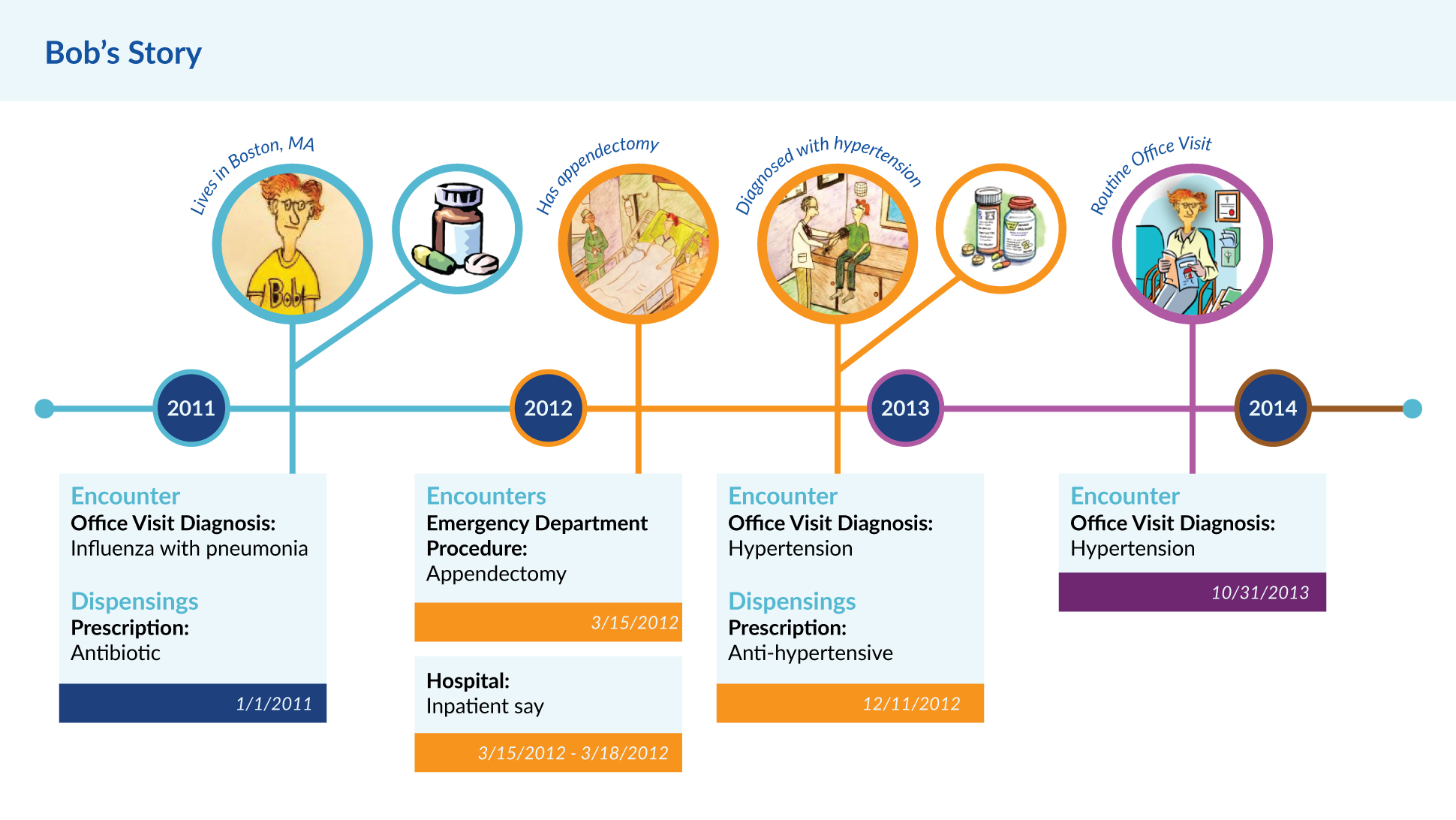 A graphic depicting a fictitious male patient, Bob, who is  enrolled in a health plan, and the variety of medical encounters he experienced between 2011 and 2014.
